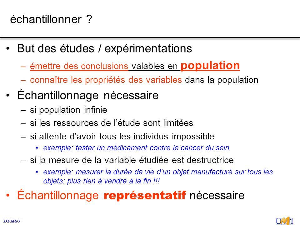 DFMG3 échantillonner ? But des études / expérimentations –émettre des conclusions valables en population –connaître les propriétés des variables dans