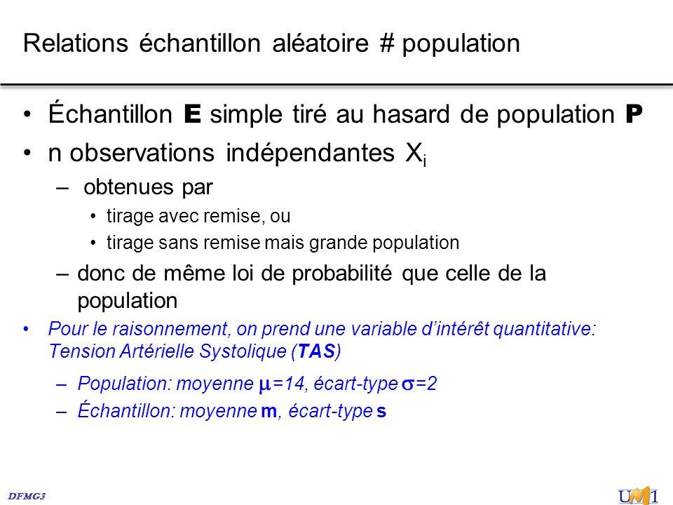 DFMG3 Relations échantillon aléatoire # population Échantillon E simple tiré au hasard de population P n observations indépendantes X i – obtenues par