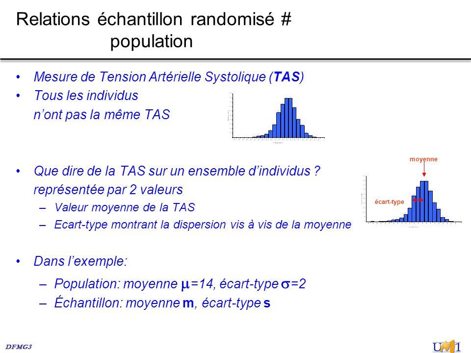 DFMG3 Mesure de Tension Artérielle Systolique (TAS) Tous les individus nont pas la même TAS Que dire de la TAS sur un ensemble dindividus ? représenté