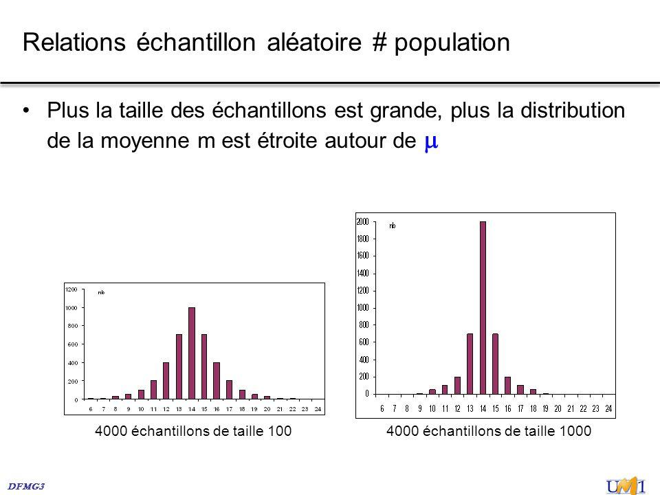 DFMG3 Plus la taille des échantillons est grande, plus la distribution de la moyenne m est étroite autour de Relations échantillon aléatoire # populat