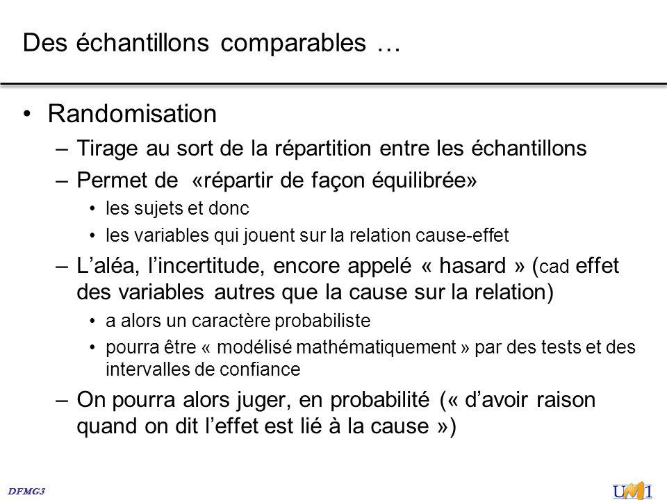 DFMG3 Des échantillons comparables … Randomisation –Tirage au sort de la répartition entre les échantillons –Permet de «répartir de façon équilibrée»