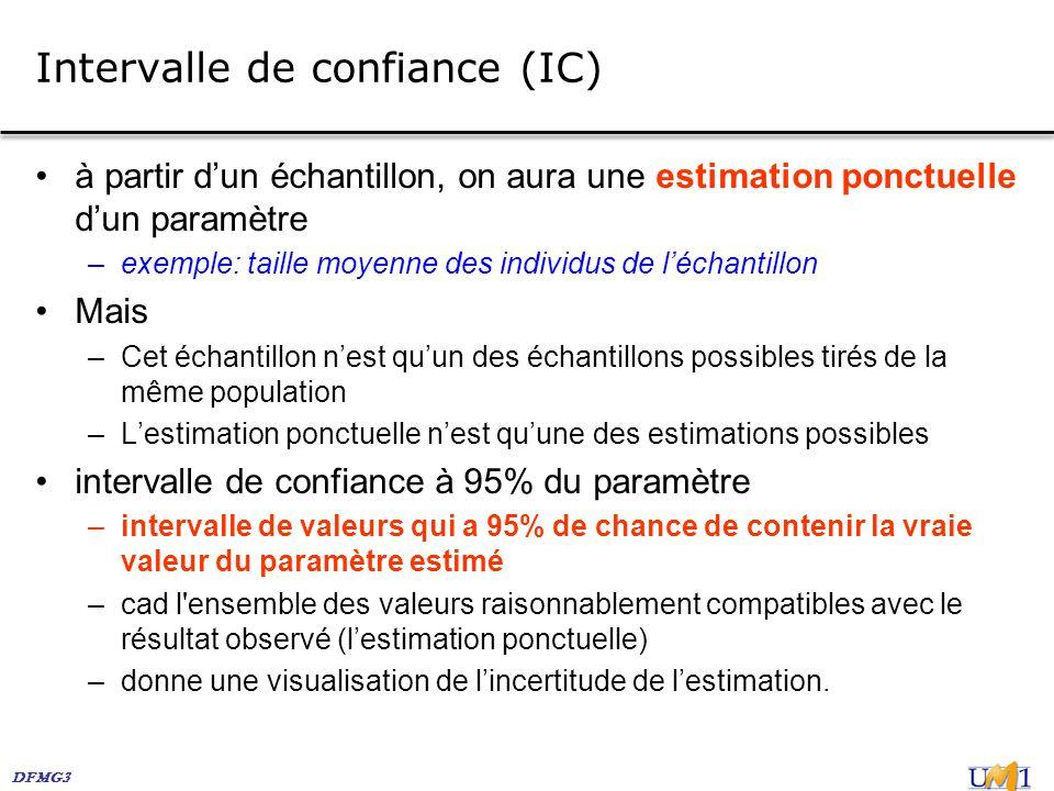 DFMG3 Intervalle de confiance (IC) à partir dun échantillon, on aura une estimation ponctuelle dun paramètre –exemple: taille moyenne des individus de