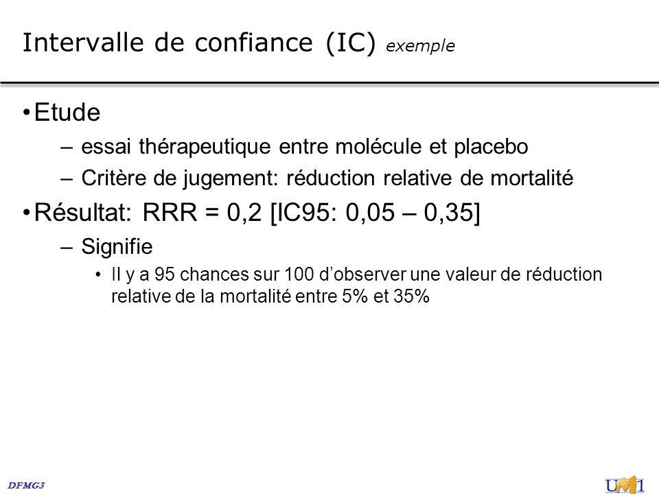 DFMG3 Intervalle de confiance (IC) exemple Etude –essai thérapeutique entre molécule et placebo –Critère de jugement: réduction relative de mortalité