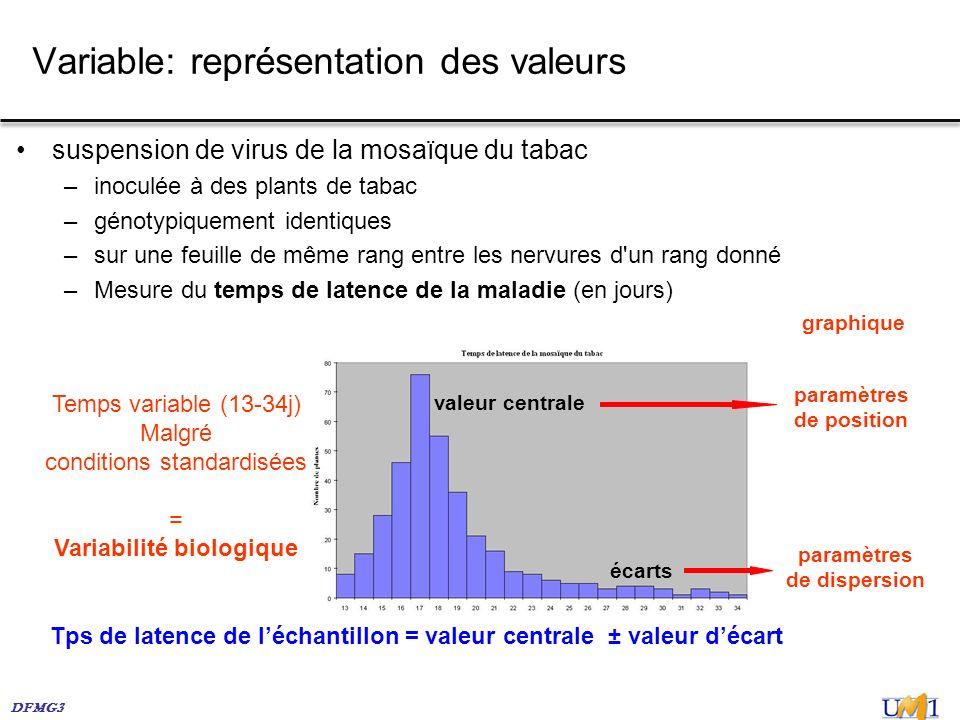 DFMG3 Variable: représentation des valeurs suspension de virus de la mosaïque du tabac –inoculée à des plants de tabac –génotypiquement identiques –su