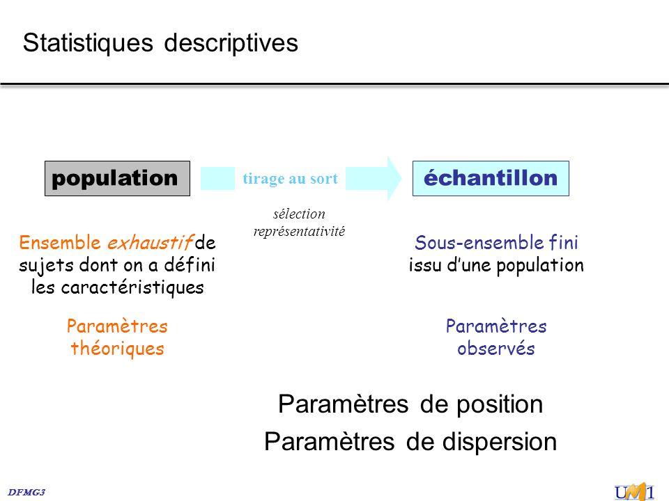 DFMG3 Statistiques descriptives Paramètres théoriques Paramètres observés Ensemble exhaustif de sujets dont on a défini les caractéristiques Sous-ense