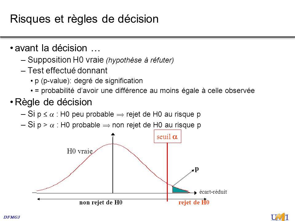 DFMG3 Risques et règles de décision avant la décision … – Supposition H0 vraie (hypothèse à réfuter) – Test effectué donnant p (p-value): degré de sig