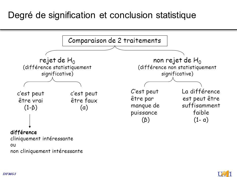 DFMG3 Degré de signification et conclusion statistique Comparaison de 2 traitements différence cliniquement intéressante ou non cliniquement intéressa