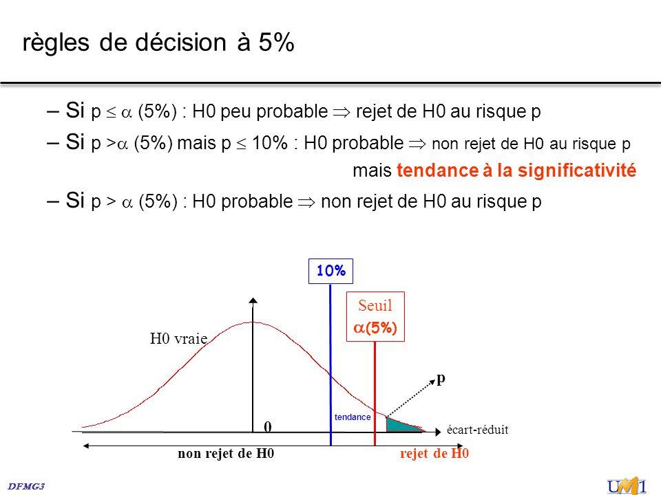 DFMG3 règles de décision à 5% – Si p (5%) : H0 peu probable rejet de H0 au risque p – Si p > (5%) mais p 10% : H0 probable non rejet de H0 au risque p