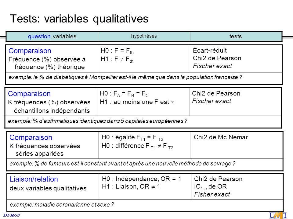 DFMG3 Tests: variables qualitatives Comparaison Fréquence (%) observée à fréquence (%) théorique H0 : F = F th H1 : F F th Écart-réduit Chi2 de Pearso