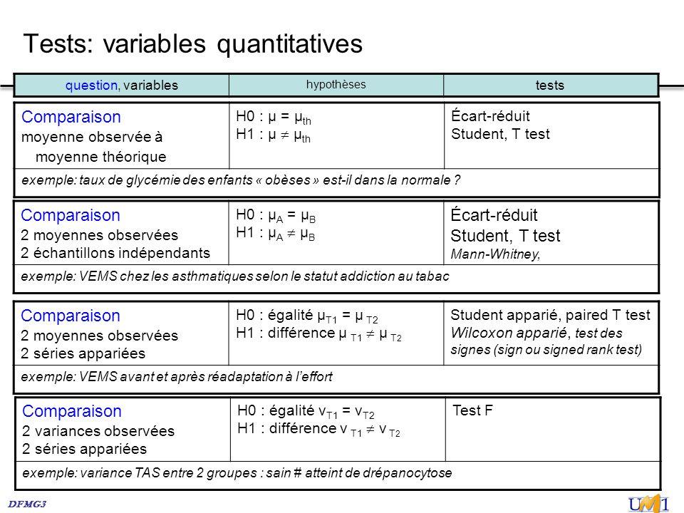 DFMG3 Tests: variables quantitatives Comparaison 2 moyennes observées 2 séries appariées H0 : égalité µ T1 = µ T2 H1 : différence µ T1 µ T 2 Student a