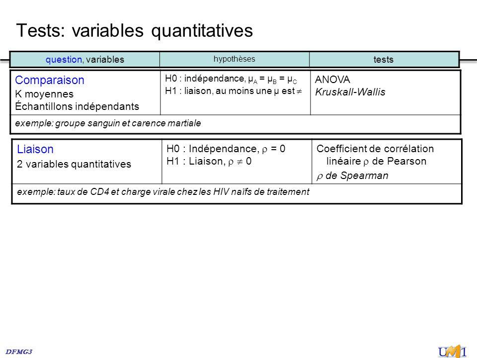 DFMG3 Tests: variables quantitatives Comparaison K moyennes Échantillons indépendants H0 : indépendance, µ A = µ B = µ C H1 : liaison, au moins une µ
