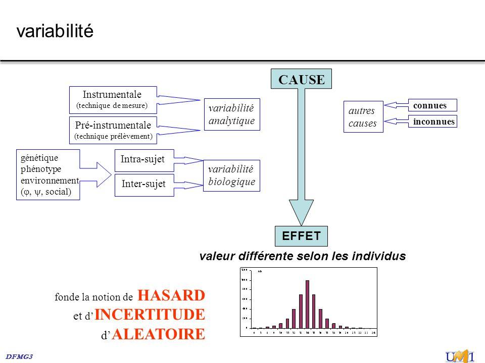 DFMG3 variabilité Instrumentale (technique de mesure) Pré-instrumentale (technique prélèvement) variabilité analytique variabilité biologique Intra-su