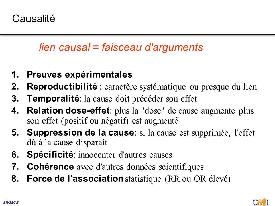 DFMG3 Causalité lien causal = faisceau d'arguments 1. Preuves expérimentales 2. Reproductibilité : caractère systématique ou presque du lien 3. Tempor