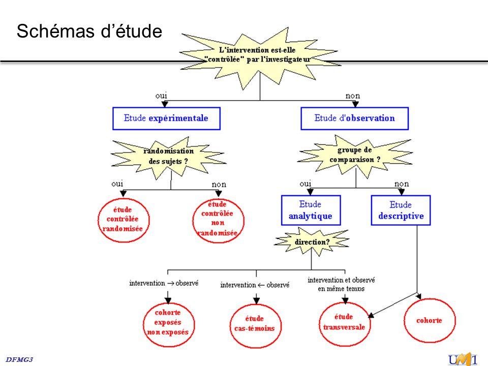 DFMG3 Schémas détude