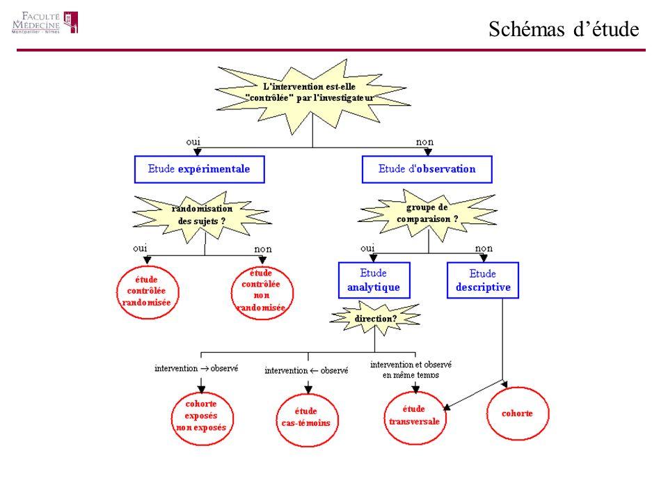 Etude de cohorte Exposés – non Exposés (a) Caractéristiques épidémiologique, observationnelle, analytique Principe cohorte dans laquelle les sujets recrutés de la même manière, sont séparés en deux groupes exposé au facteur de risque non exposé suivis pour dépister l apparition de la maladie (ou du problème de santé) selon une procédure définie et identique pour les 2 groupes