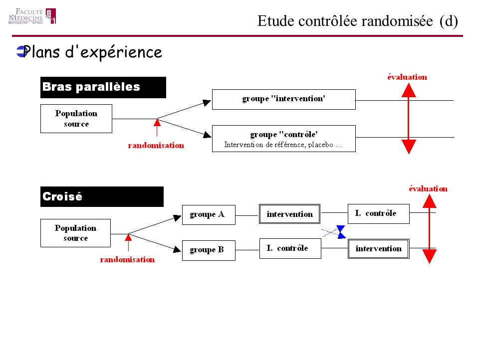 Plans d expérience Etude contrôlée randomisée (d)