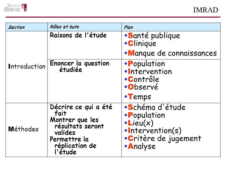 IMRAD Section Rôles et buts Plan I ntroduction Raisons de l'étude S anté publique C linique M anque de connaissances Enoncer la question étudiée P opu