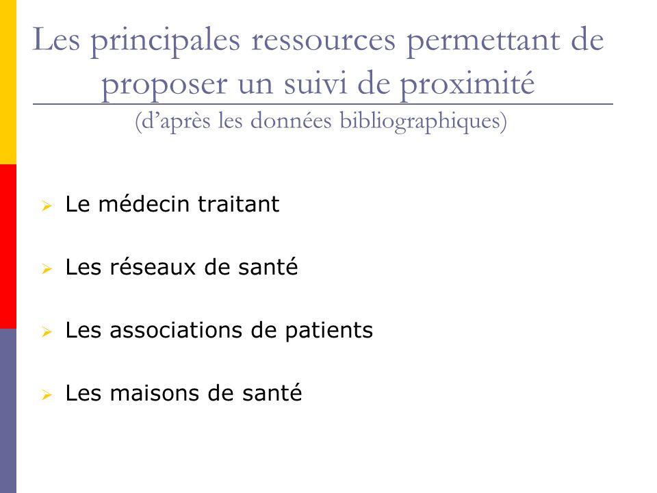 Les principales ressources permettant de proposer un suivi de proximité (daprès les données bibliographiques) Le médecin traitant Les réseaux de santé