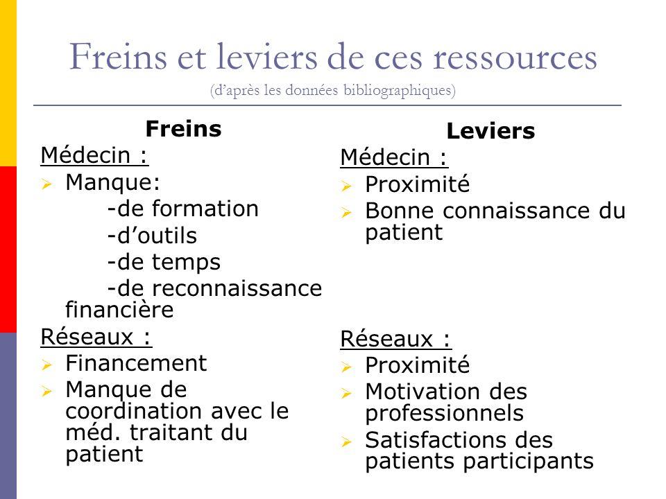 Freins et leviers de ces ressources (daprès les données bibliographiques) Freins Médecin : Manque: -de formation -doutils -de temps -de reconnaissance
