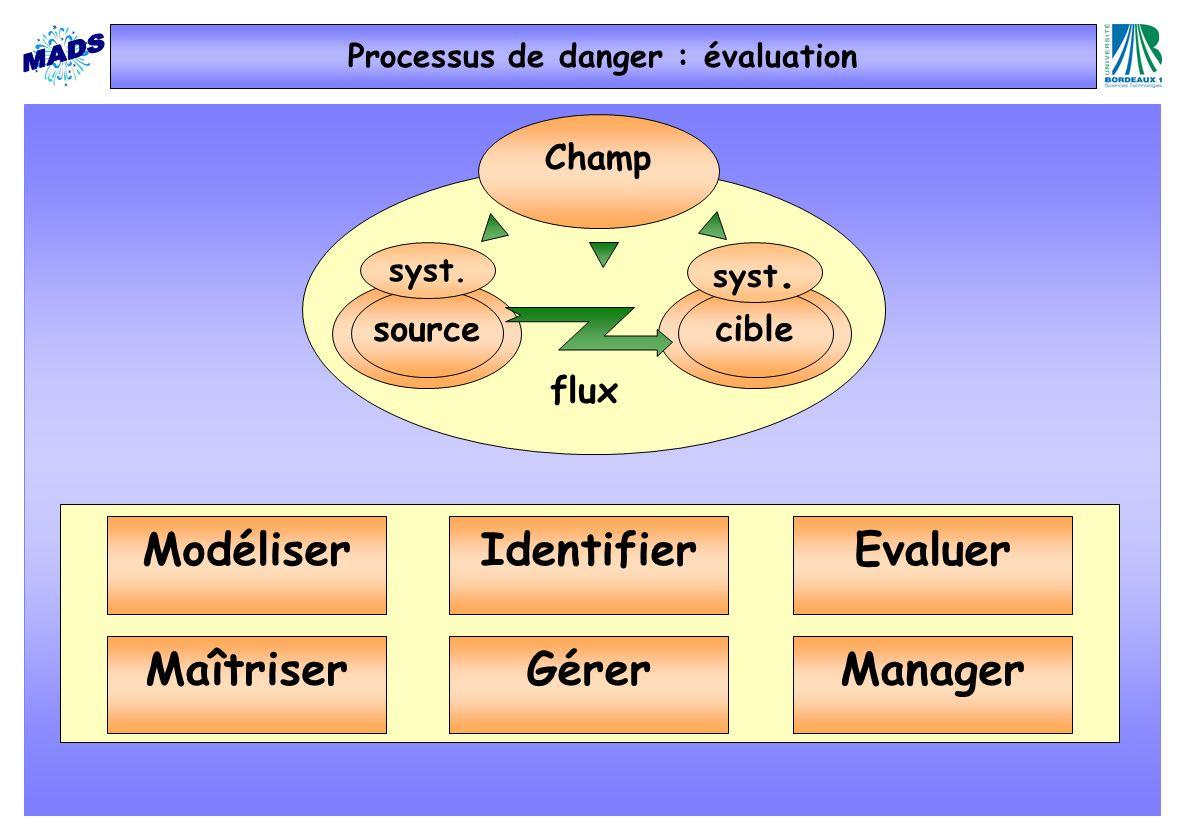 Champ sourcecible syst. EvaluerModéliserIdentifier ManagerMaîtriserGérer Processus de danger : évaluation flux