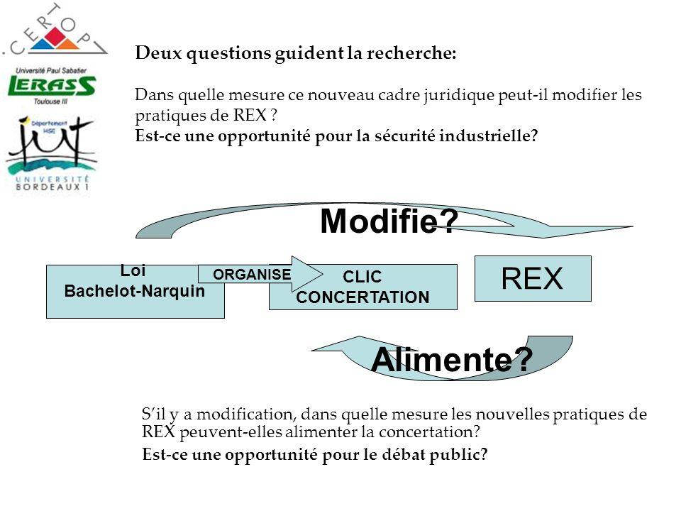 CLIC CONCERTATION REX Modifie? Alimente? Loi Bachelot-Narquin ORGANISE Deux questions guident la recherche: Dans quelle mesure ce nouveau cadre juridi