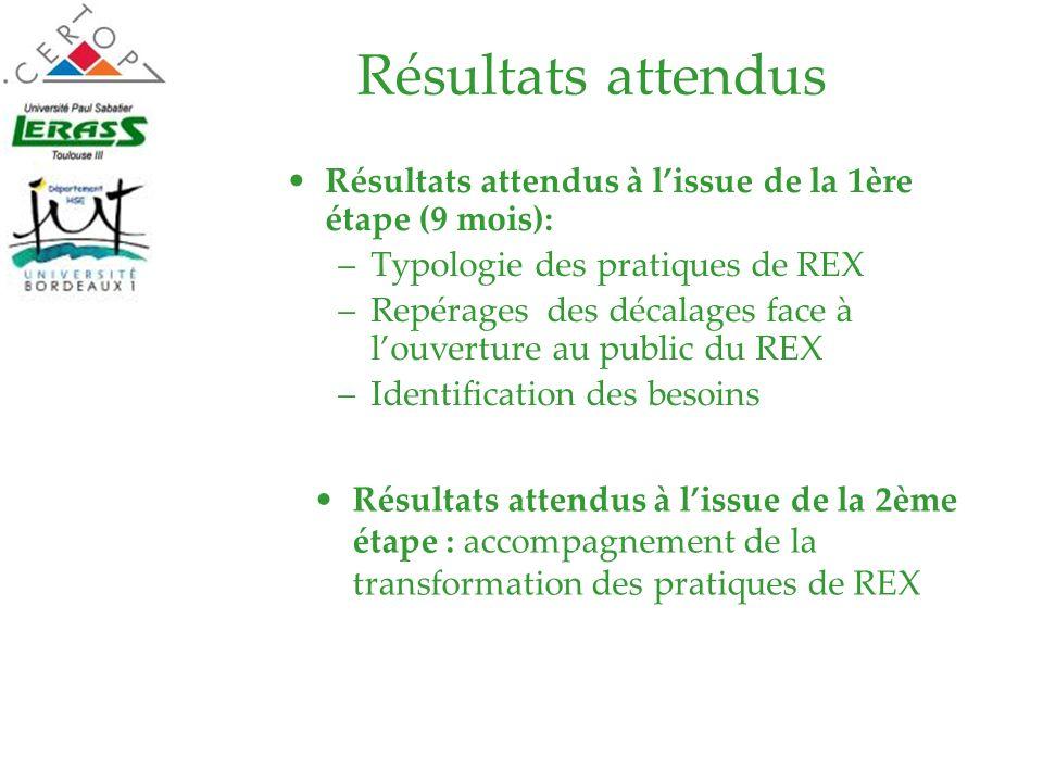 Résultats attendus Résultats attendus à lissue de la 1ère étape (9 mois): –Typologie des pratiques de REX –Repérages des décalages face à louverture a