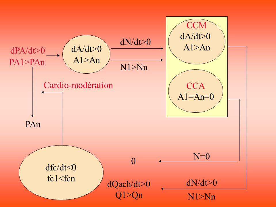 dfc/dt<0 fc1<fcn dA/dt>0 A1>An CCM dA/dt>0 A1>An CCA A1=An=0 dPA/dt>0 PA1>PAn dN/dt>0 N1>Nn N=0 0 dQach/dt>0 Q1>Qn PAn Cardio-modération dN/dt>0 N1>Nn