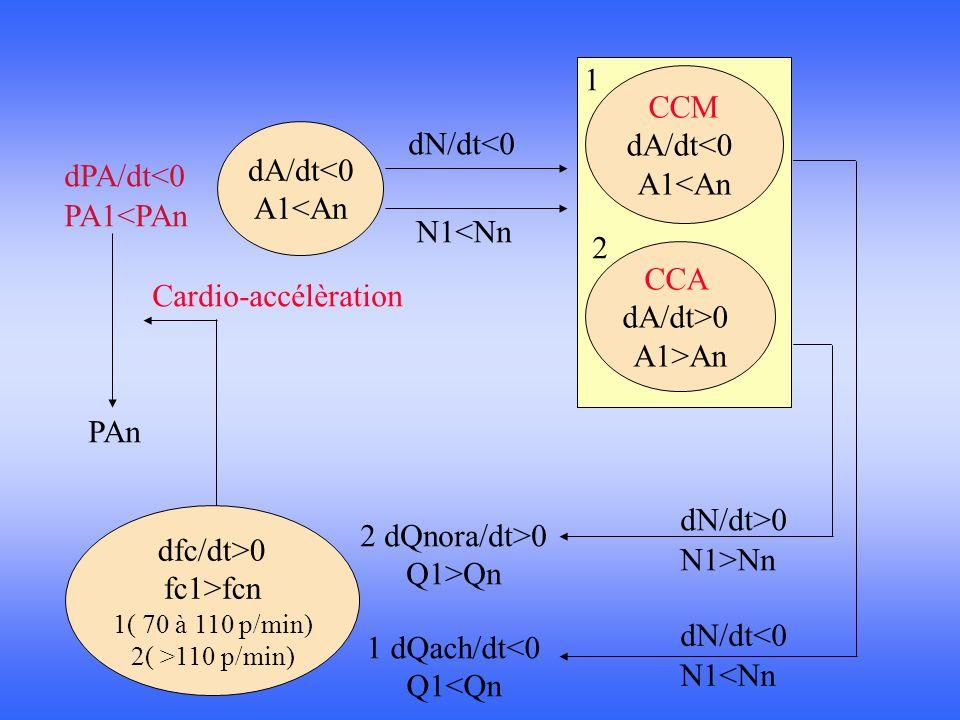 dfc/dt>0 fc1>fcn 1( 70 à 110 p/min) 2( >110 p/min) dA/dt<0 A1<An CCM dA/dt<0 A1<An CCA dA/dt>0 A1>An dPA/dt<0 PA1<PAn dN/dt<0 N1<Nn dN/dt<0 N1<Nn dN/d
