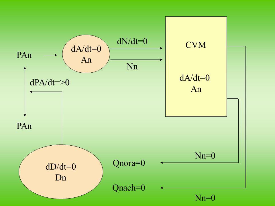 CVM dA/dt=0 An dD/dt=0 Dn dA/dt=0 An dPA/dt=>0 PAn dN/dt=0 Nn Nn=0 Qnora=0 Qnach=0 PAn