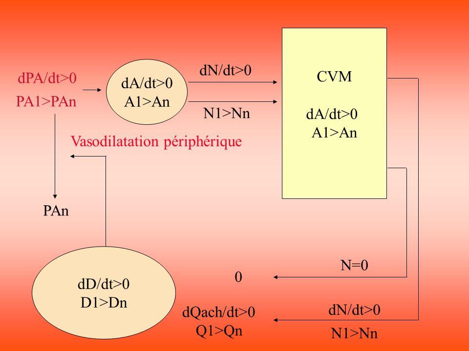 CVM dA/dt>0 A1>An dD/dt>0 D1>Dn dA/dt>0 A1>An dPA/dt>0 PA1>PAn dN/dt>0 N1>Nn dN/dt>0 N1>Nn N=0 0 dQach/dt>0 Q1>Qn PAn Vasodilatation périphérique