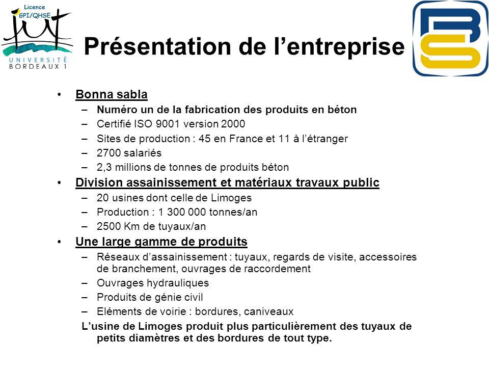 Présentation de lentreprise Bonna sabla –Numéro un de la fabrication des produits en béton –Certifié ISO 9001 version 2000 –Sites de production : 45 e
