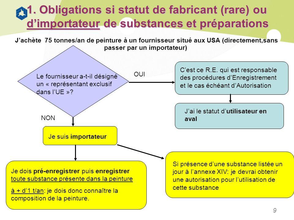 9 1. Obligations si statut de fabricant (rare) ou dimportateur de substances et préparations Jachète 75 tonnes/an de peinture à un fournisseur situé a