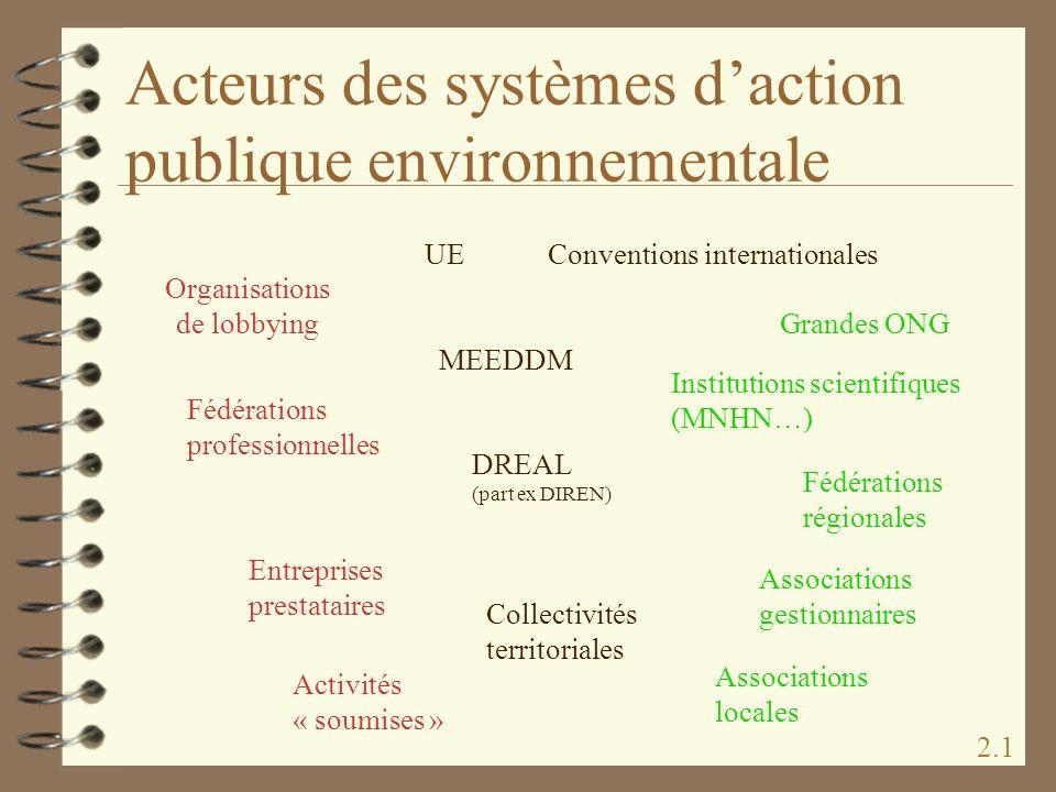 Acteurs des systèmes daction publique environnementale 2.1 MEEDDM UEConventions internationales Grandes ONG Institutions scientifiques (MNHN…) DREAL (