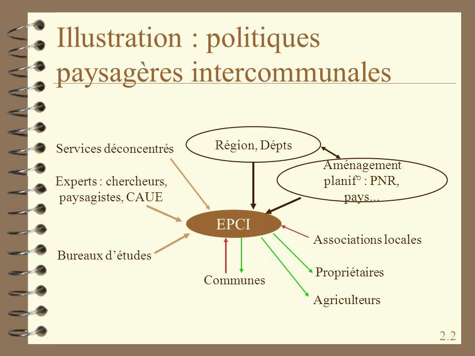 Illustration : politiques paysagères intercommunales Communes Associations locales Experts : chercheurs, paysagistes, CAUE Bureaux détudes Services dé