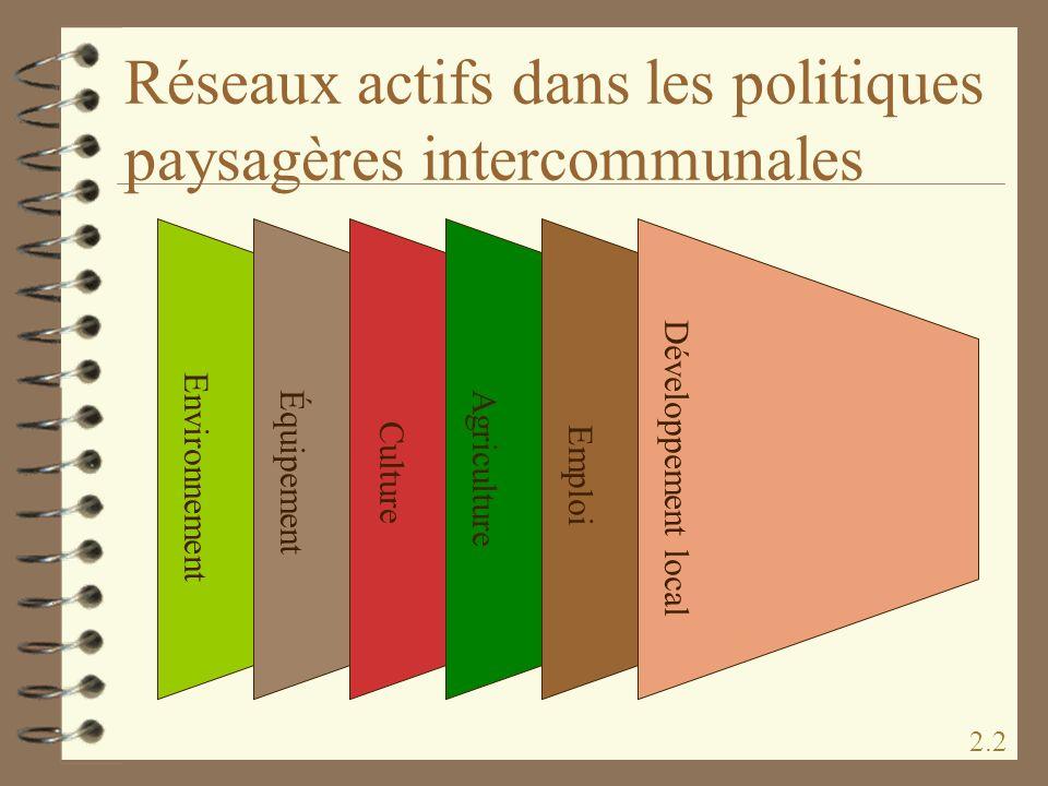 Réseaux actifs dans les politiques paysagères intercommunales Agriculture Culture Emploi Environnement Équipement Développement local 2.2