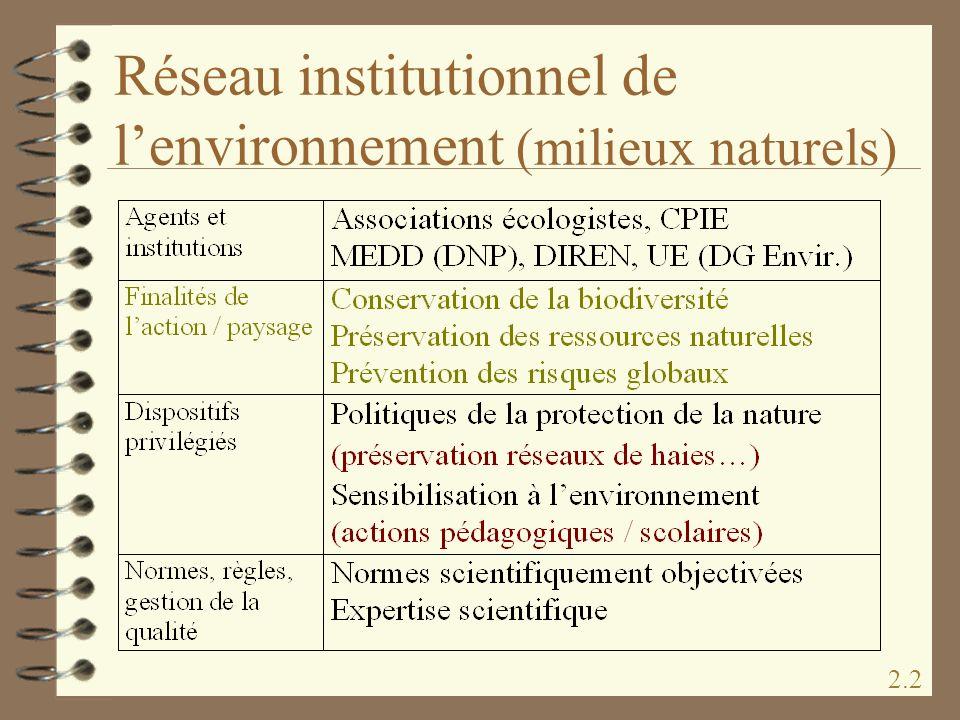 Réseau institutionnel de lenvironnement (milieux naturels) 2.2