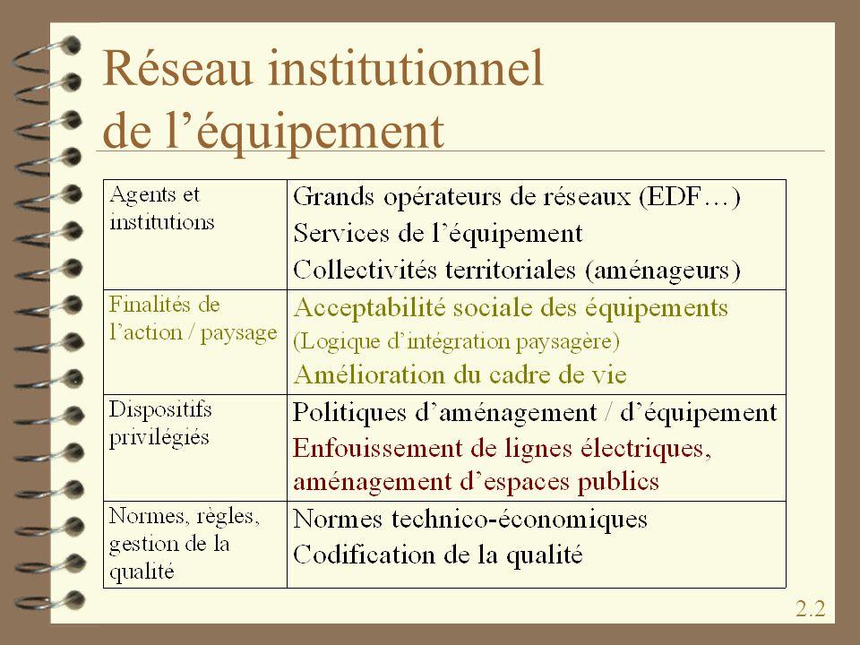 Réseau institutionnel de léquipement 2.2
