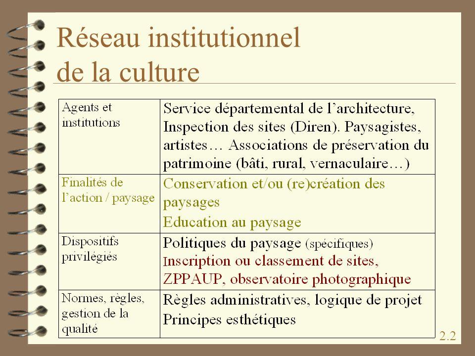Réseau institutionnel de la culture 2.2