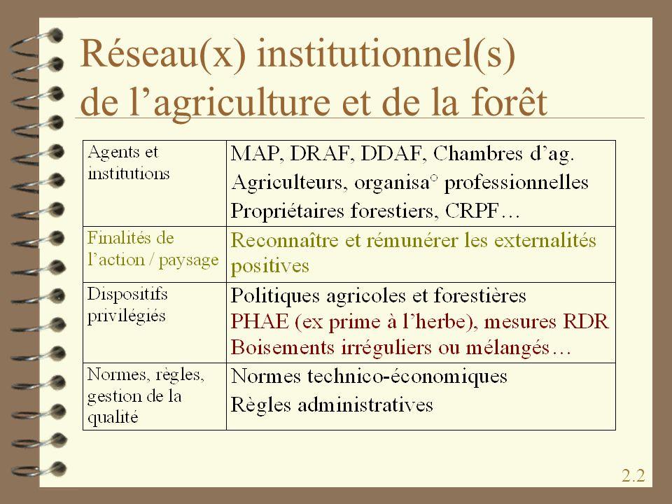 Réseau(x) institutionnel(s) de lagriculture et de la forêt 2.2