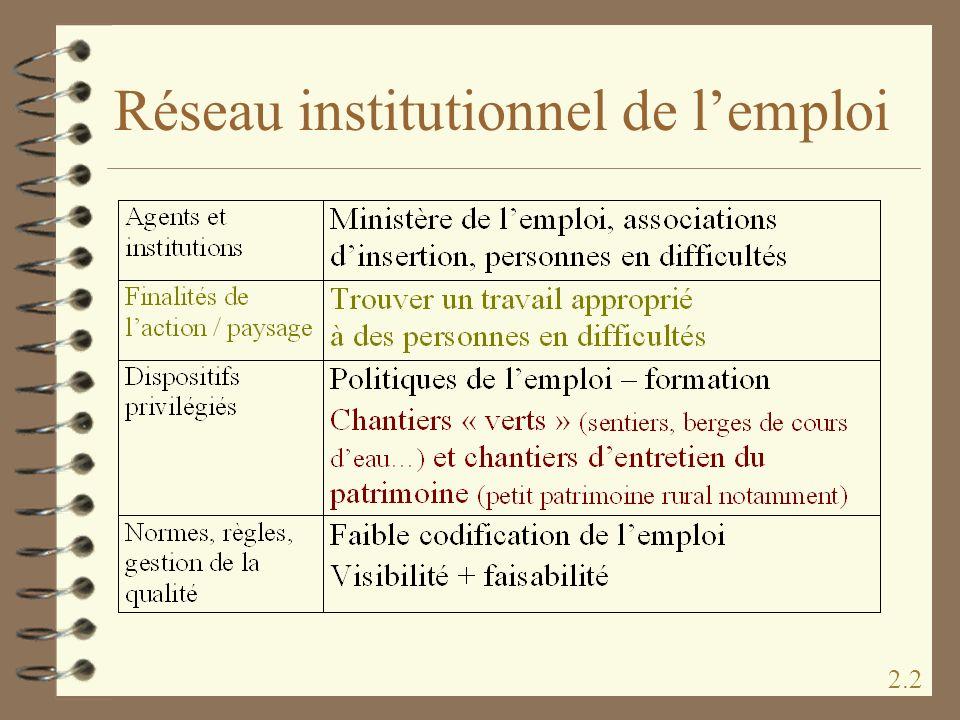 Réseau institutionnel de lemploi 2.2