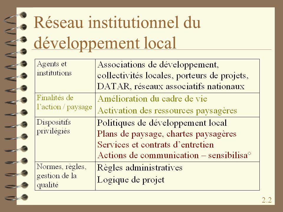 Réseau institutionnel du développement local 2.2
