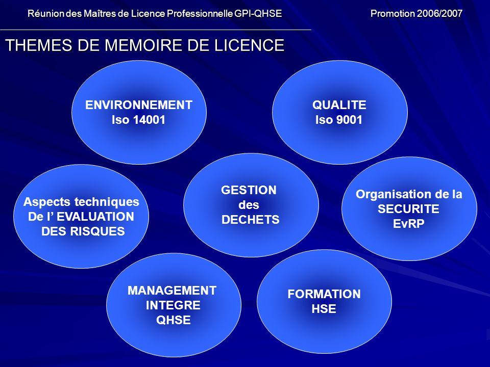 THEMES DE MEMOIRE DE LICENCE Réunion des Maîtres de Licence Professionnelle GPI-QHSE Promotion 2006/2007 Réunion des Maîtres de Licence Professionnell