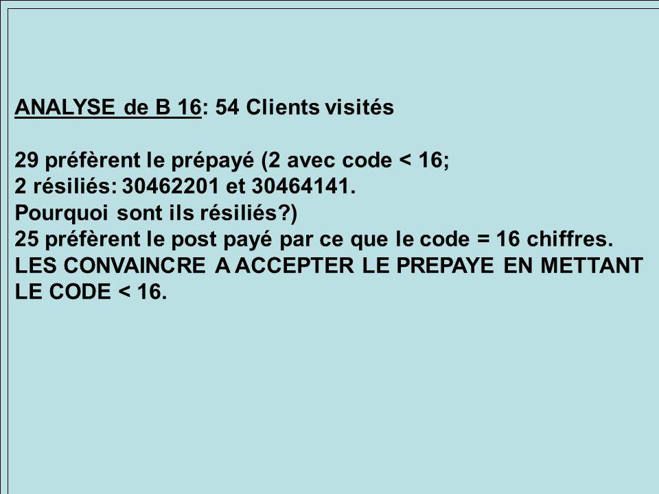 ANALYSE de B 16: 54 Clients visités 29 préfèrent le prépayé (2 avec code < 16; 2 résiliés: 30462201 et 30464141. Pourquoi sont ils résiliés?) 25 préfè