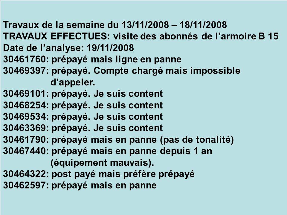 Travaux de la semaine du 13/11/2008 – 18/11/2008 TRAVAUX EFFECTUES: visite des abonnés de larmoire B 15 Date de lanalyse: 19/11/2008 30461760: prépayé mais ligne en panne 30469397: prépayé.