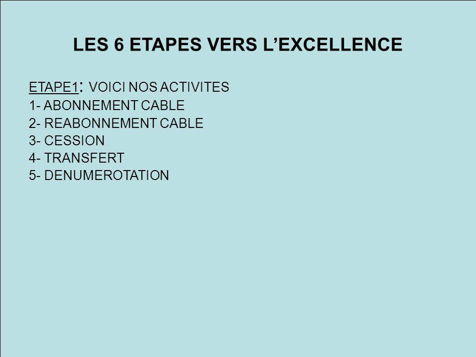 LES 6 ETAPES VERS LEXCELLENCE ETAPE1 : VOICI NOS ACTIVITES 1- ABONNEMENT CABLE 2- REABONNEMENT CABLE 3- CESSION 4- TRANSFERT 5- DENUMEROTATION