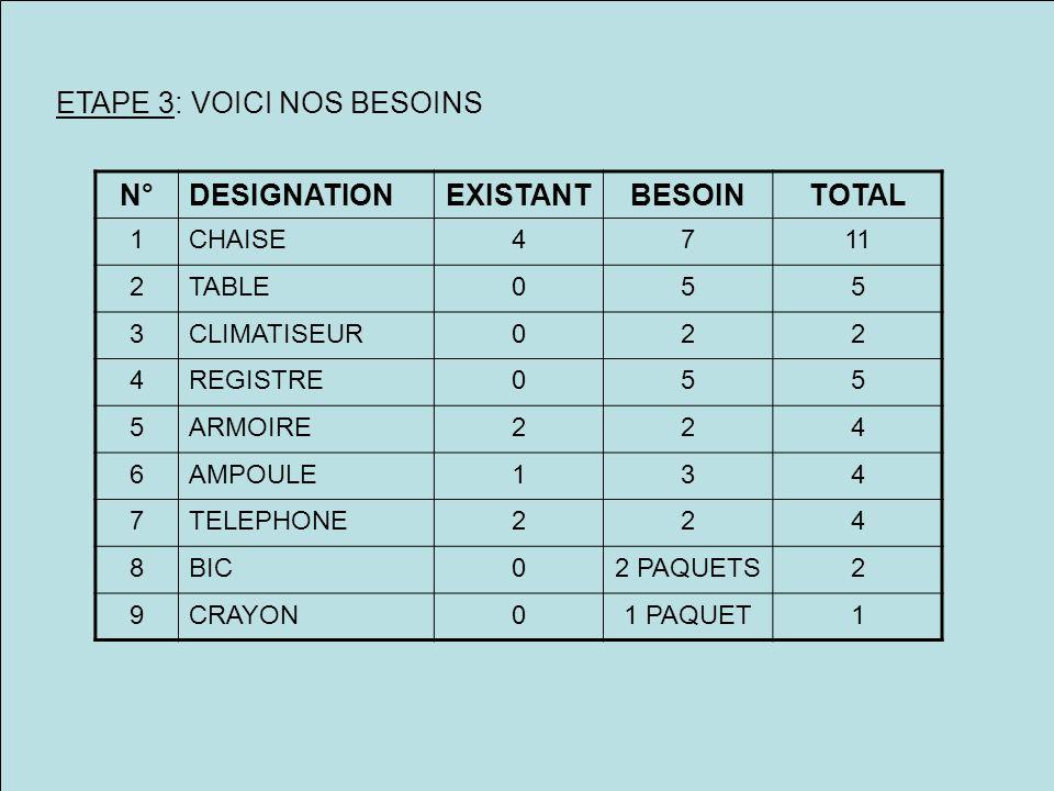 ETAPE 3: VOICI NOS BESOINS N°DESIGNATIONEXISTANTBESOINTOTAL 1CHAISE4711 2TABLE055 3CLIMATISEUR022 4REGISTRE055 5ARMOIRE224 6AMPOULE134 7TELEPHONE224 8BIC02 PAQUETS2 9CRAYON01 PAQUET1