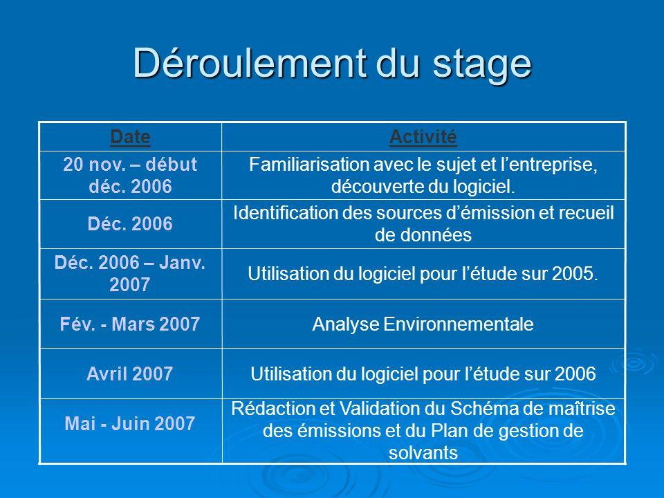Déroulement du stage Rédaction et Validation du Schéma de maîtrise des émissions et du Plan de gestion de solvants Mai - Juin 2007 Utilisation du logi