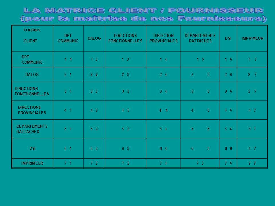 FOURNIS CLIENT DPT COMMUNIC DALOG DIRECTIONS FONCTIONNELLES DIRECTION PROVINCIALES DEPARTEMENTS RATTACHES DSIIMPRIMEUR DPT COMMUNIC 1 1 21 31 41 51 61 7 DALOG2 12 2 32 425252 62 7 DIRECTIONS FONCTIONNELLES 3 13 23 3 435353 63 7 DIRECTIONS PROVINCIALES 4 14 24 34 45454 64 7 DEPARTEMENTS RATTACHES 5 15 25 35 455 65 7 DSI 6 16 26 36 465656 6 7 IMPRIMEUR7 17 27 37 47 57 67