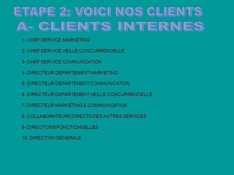 1- CHEF SERVICE MARKETING 2- CHEF SERVICE VEILLE CONCURRENCIELLE 3- CHEF SERVICE COMMUNICATION 4- DIRECTEUR DEPARTEMENT MARKETING 5- DIRECTEUR DEPARTEMENT COMMUNICATION 6- DIRECTEUR DEPARTEMENT VEILLE CONCURRENTIELLE 7- DIRECTEUR MARKETING & COMMUNICATION 8- COLLABORATEURS DIRECTS DES AUTRES SERVICES 9- DIRECTIONS FONCTIONNELLES 10- DIRECTION GENERALE