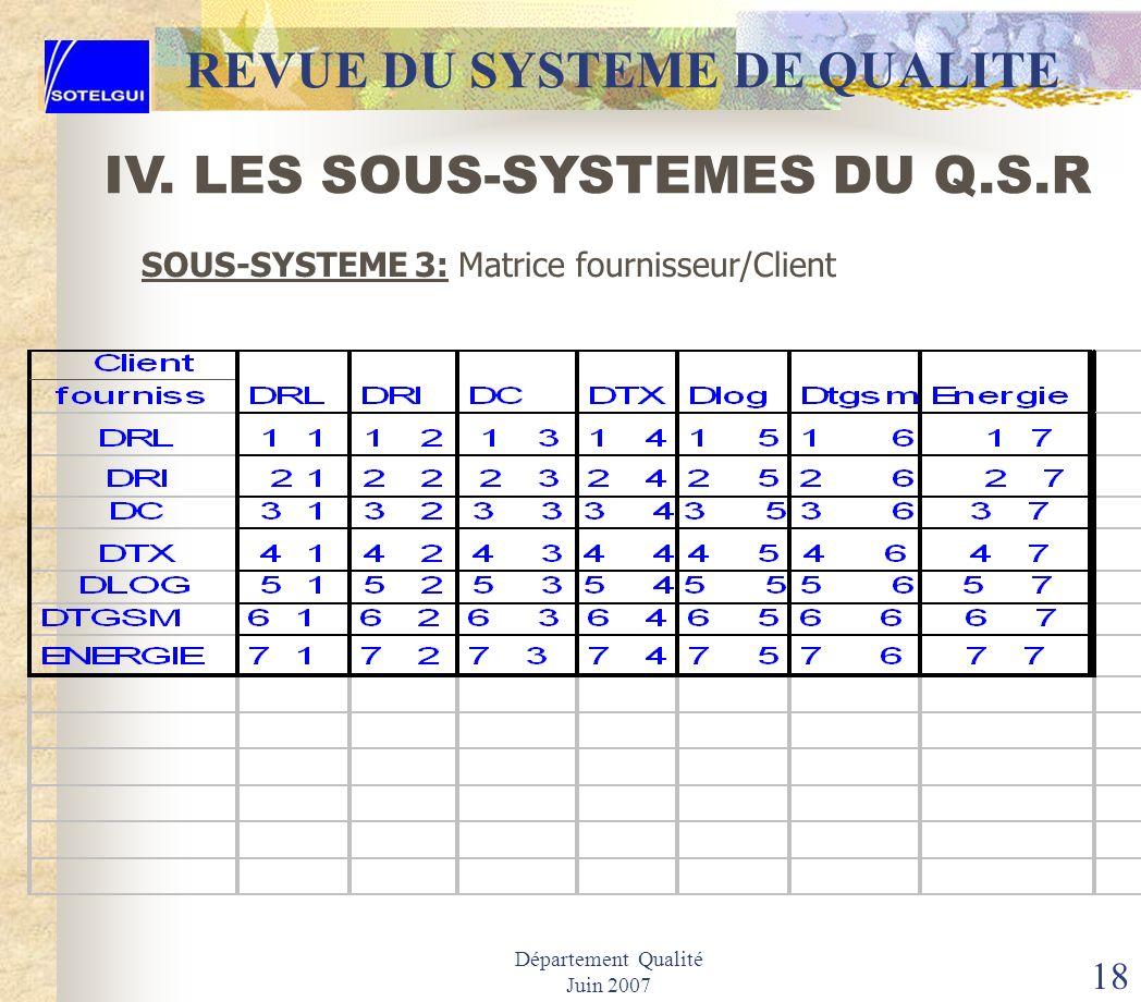 Département Qualité Juin 2007 17 REVUE DU SYSTEME DE QUALITE IV. LES SOUS-SYSTEMES DU Q.S.R SOUS-SYSTEME 3: CONTRÖLE DU FOURNISSEUR INT. / EXT. Procéd